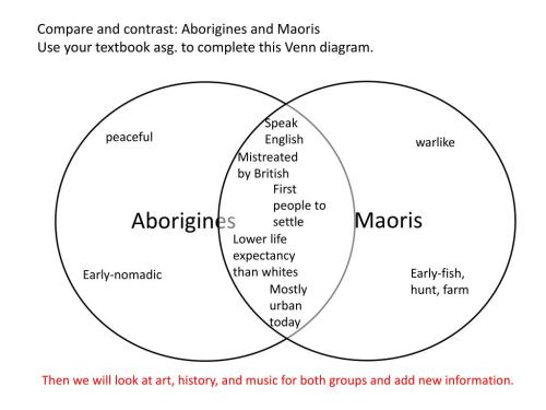 small resolution of  this venn diagram speak english peaceful warlike mistreated by british first people to settle lower life expectancy than whites early fish hunt farm
