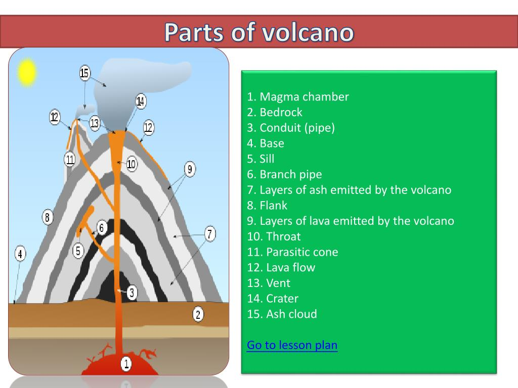 volcano diagram pipe 05 f150 ac wiring ppt parts of powerpoint presentation id 2365613
