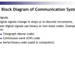 1 1 the block diagram of communication system  [ 1024 x 768 Pixel ]