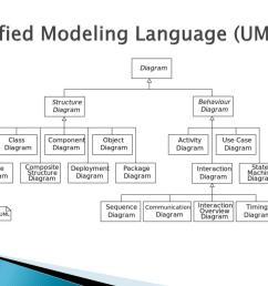 unified modeling language uml uml structure diagrams  [ 1024 x 768 Pixel ]