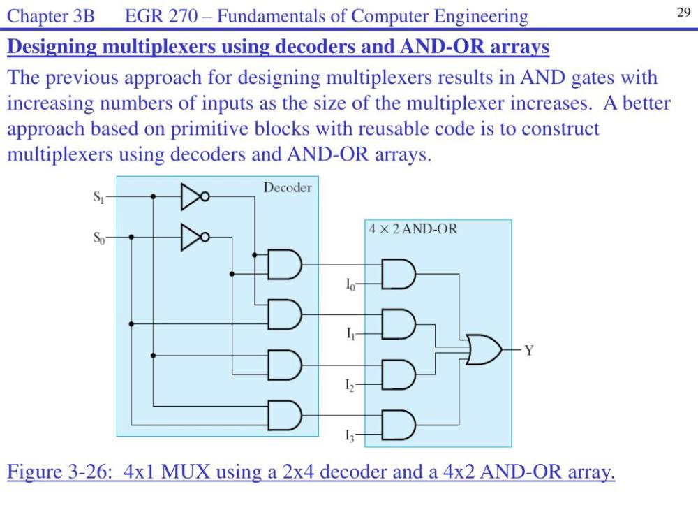 medium resolution of ppt combinational functions and circuits powerpoint presentation figure 7 4x1 multiplexer with 2x4 decoder selector circuit diagram