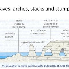 Caves Arches Stacks And Stumps Diagram Single Pole Dimmer Switch Wiring Ppt Coastal Landforms Powerpoint Presentation Id 2397669