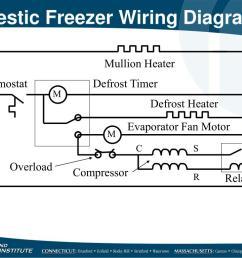 mullion heater thermostat defrost timer m defrost heater evaporator fan motor m c s overload line cord compressor r relay domestic freezer wiring diagram [ 1024 x 768 Pixel ]