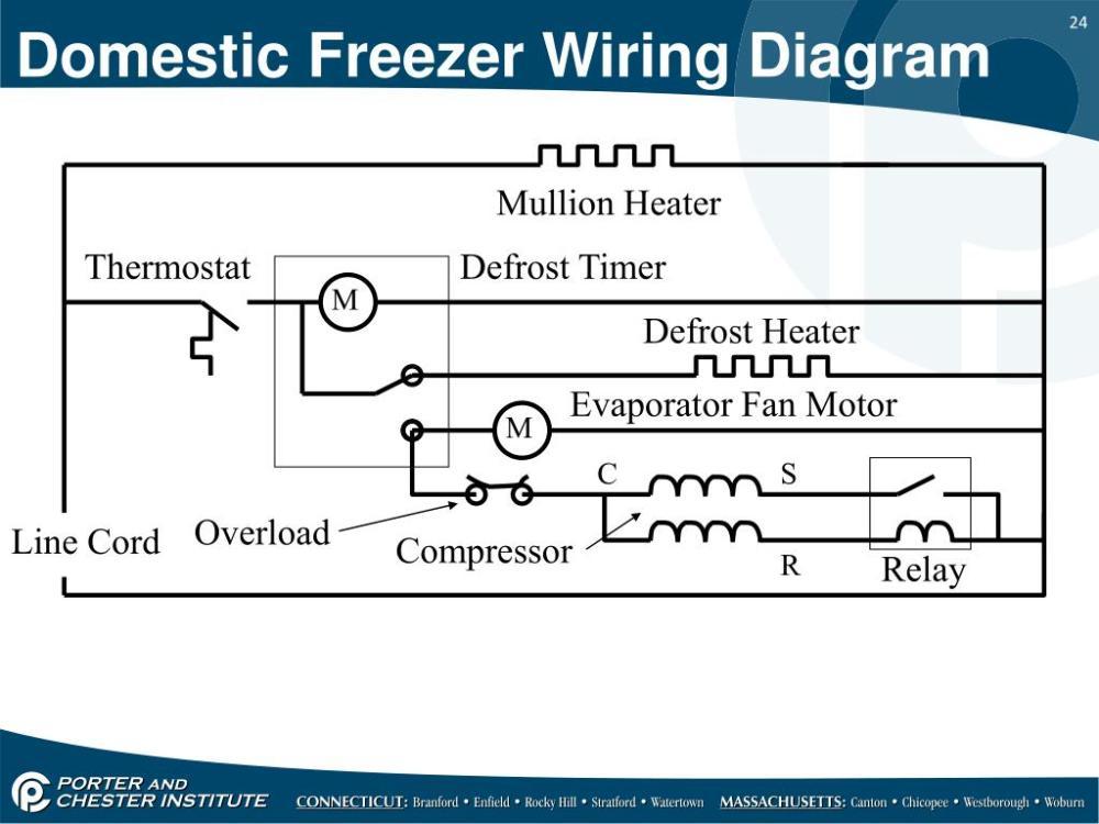 medium resolution of mullion heater thermostat defrost timer m defrost heater evaporator fan motor m c s overload line cord compressor r relay domestic freezer wiring diagram