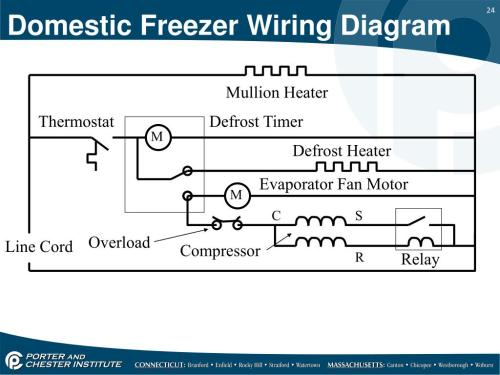 small resolution of mullion heater thermostat defrost timer m defrost heater evaporator fan motor m c s overload line cord compressor r relay domestic freezer wiring diagram