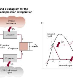 schematic and t s diagram for the ideal vapor compression refrigeration cycle 10 3 [ 1024 x 768 Pixel ]