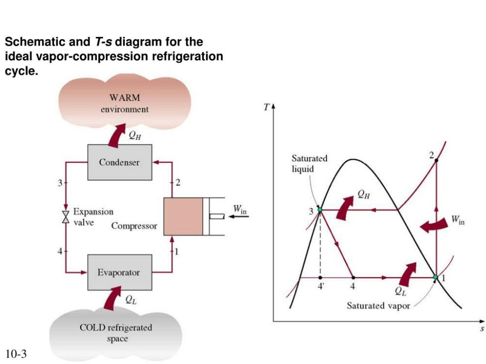 medium resolution of schematic and t s diagram for the ideal vapor compression refrigeration cycle 10 3