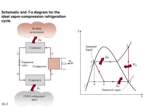 small resolution of schematic and t s diagram for the ideal vapor compression refrigeration cycle 10 3