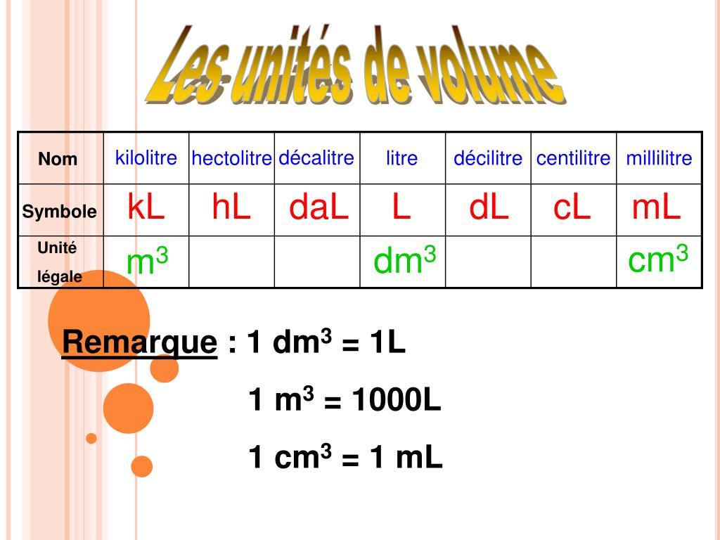 Ever Cm3 En Litre