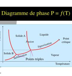 pression point critique points triples temp rature diagramme de phase  [ 1024 x 768 Pixel ]