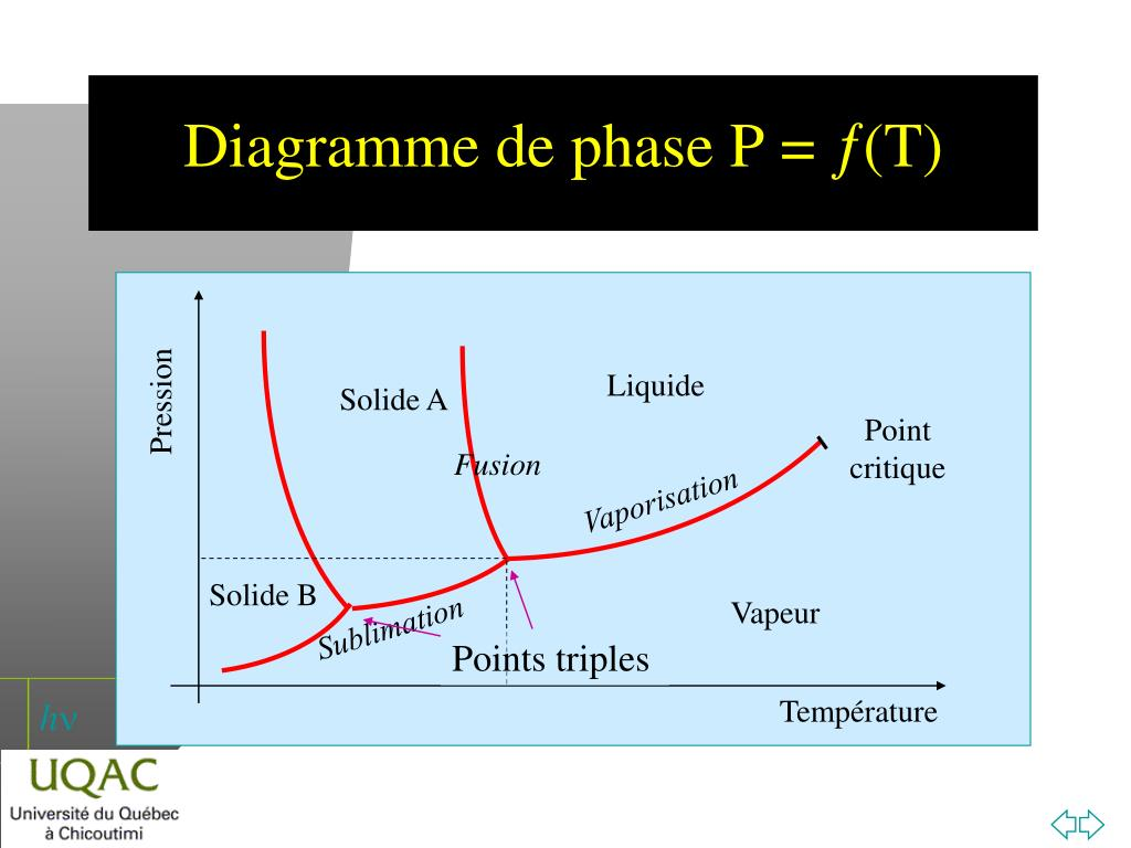 hight resolution of pression point critique points triples temp rature diagramme de phase