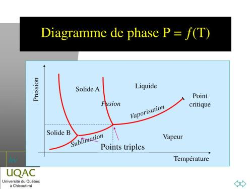 small resolution of pression point critique points triples temp rature diagramme de phase