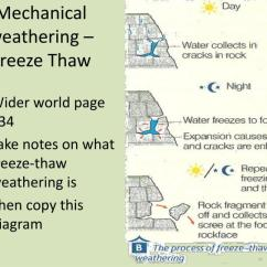 Mechanical Weathering Diagram Home Wiring Diagrams Switch Loop Ppt Powerpoint Presentation Id 2453586 Freeze Thaw