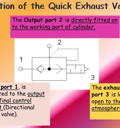 function of the quick exhaust valve the output port  [ 1024 x 768 Pixel ]
