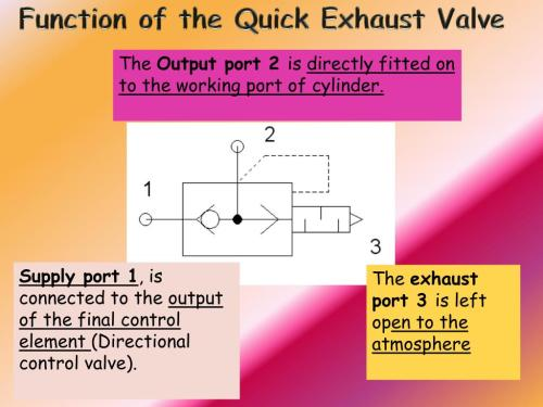 small resolution of function of the quick exhaust valve the output port