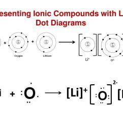 4 1 representing ionic compounds with lewis dot diagrams li li 2 li li 2li  [ 1024 x 768 Pixel ]