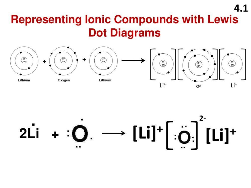 medium resolution of 4 1 representing ionic compounds with lewis dot diagrams li li 2 li li 2li