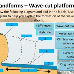 Wave Cut Platform Diagram 2007 International 4300 Ac Wiring Ppt - Coastal Landforms Erosion Powerpoint Presentation Id:2473885