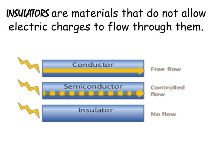 Current Is The Flow Of Charge Through An Electric Circuit Current