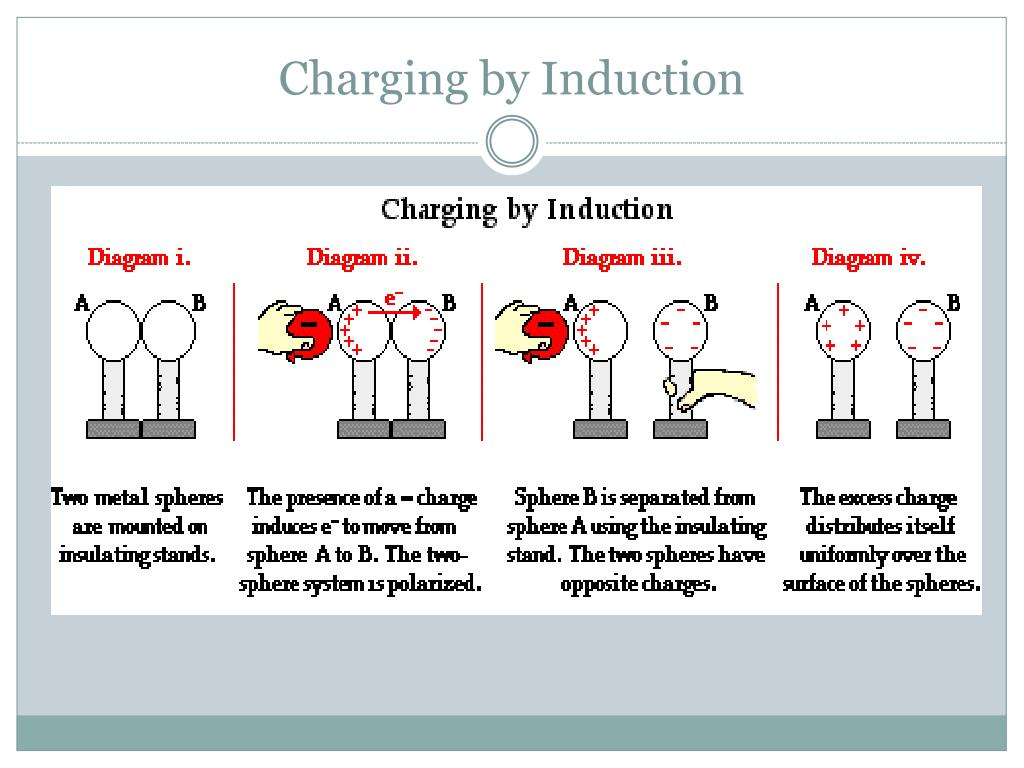 Charging By Induction Worksheet Answers