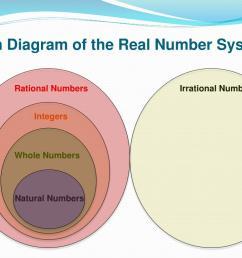 whole number integer vvenn diagram [ 1024 x 768 Pixel ]