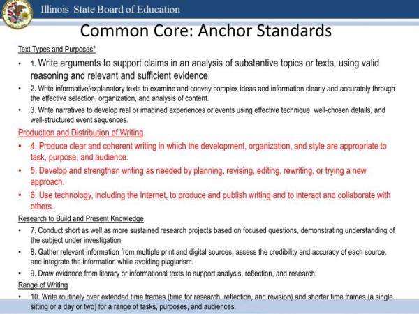 PPT K5 Writing from Sources and the Common Core State