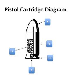 bullet cartridge diagram [ 1024 x 768 Pixel ]