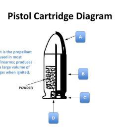 pistol cartridge diagram powerpoint ppt presentation [ 1024 x 768 Pixel ]