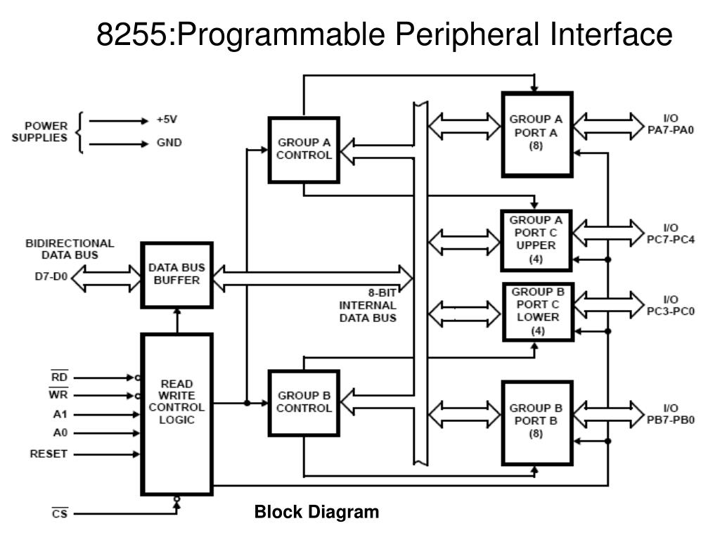 hight resolution of 8255 programmable peripheral interface block diagram