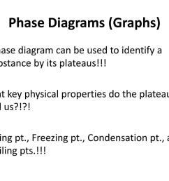 phase diagrams graphs  [ 1024 x 768 Pixel ]