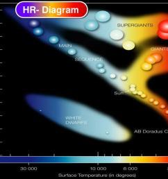 hr diagram [ 1024 x 768 Pixel ]
