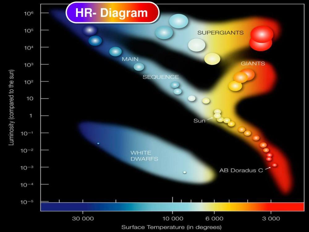 medium resolution of hr diagram