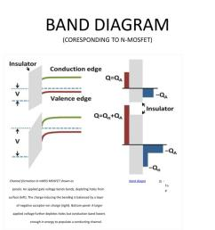 band diagram coresponding to n mosfet channel  [ 1024 x 768 Pixel ]