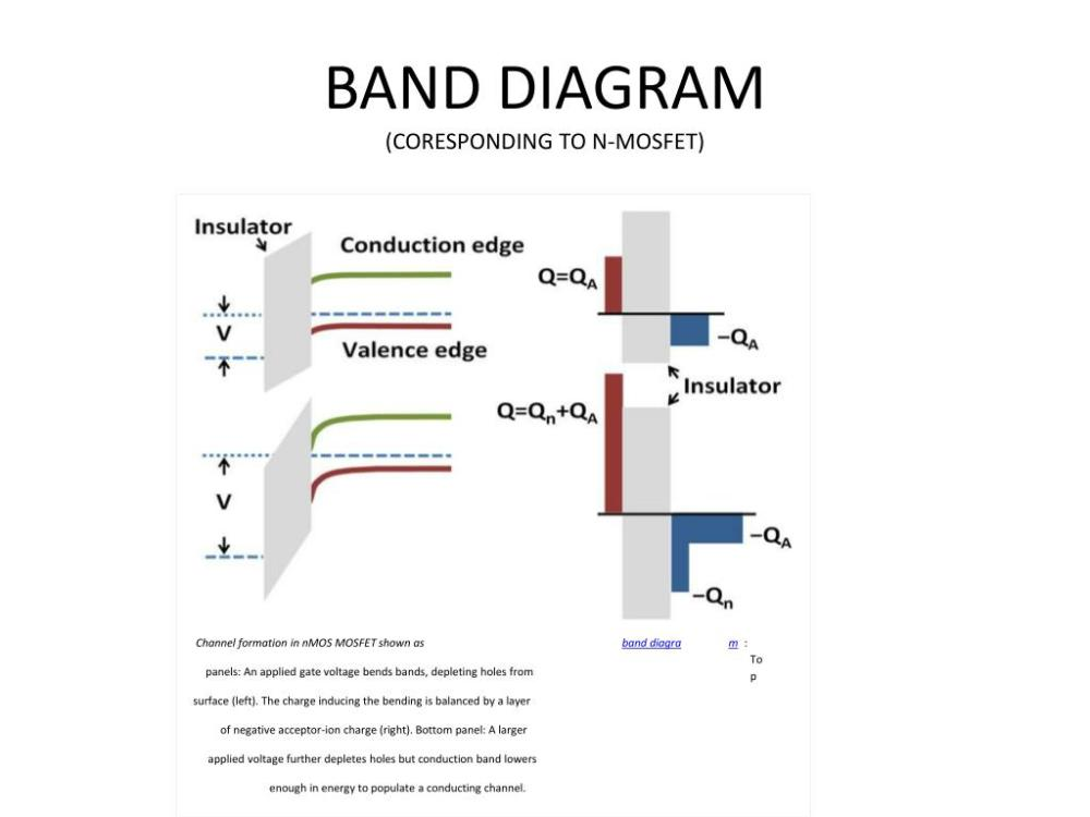 medium resolution of band diagram coresponding to n mosfet channel