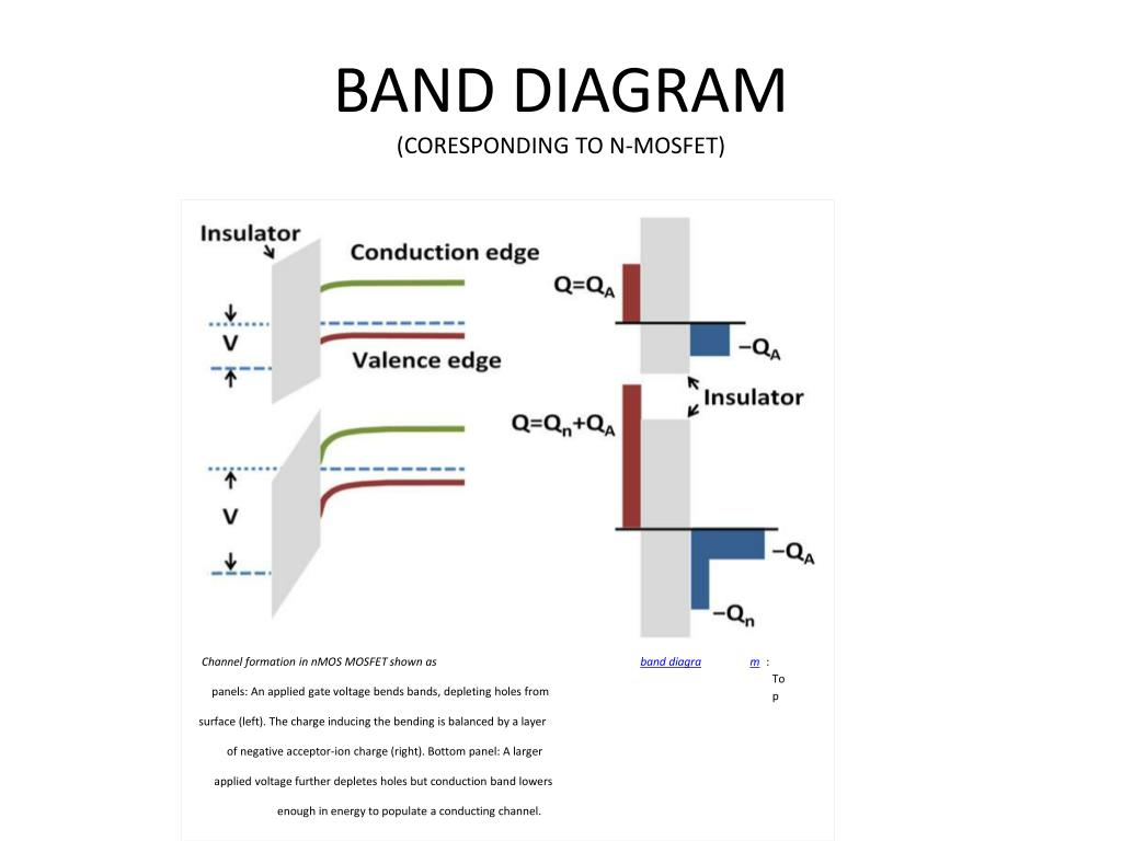 hight resolution of band diagram coresponding to n mosfet channel