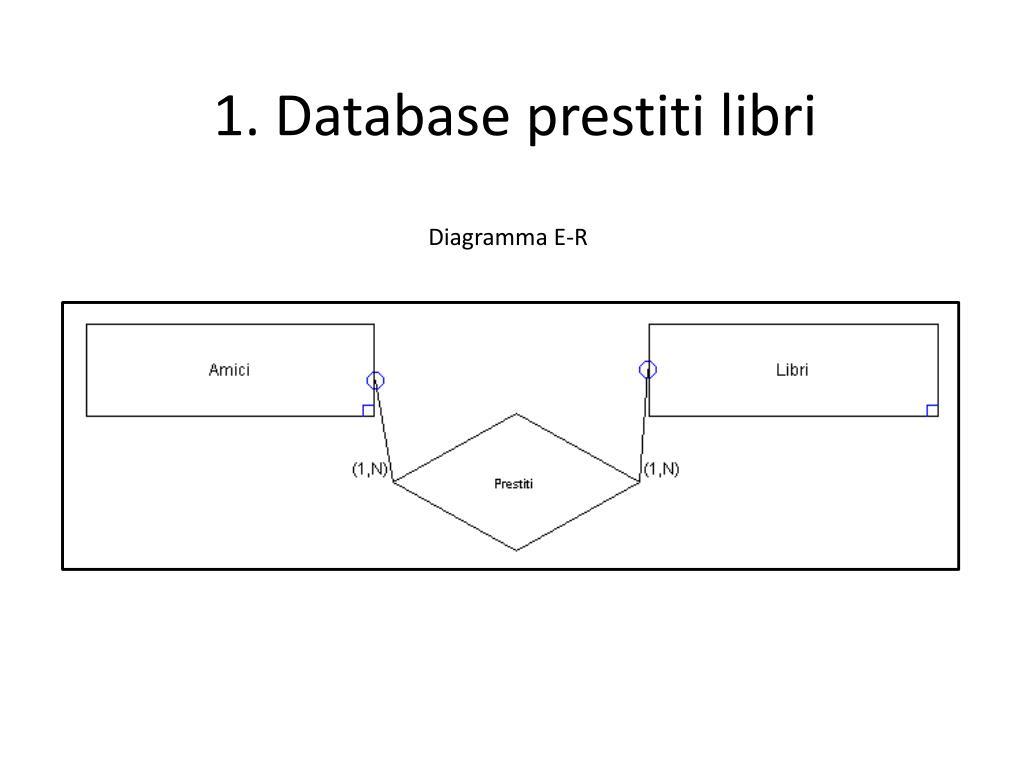 Diagramma Er