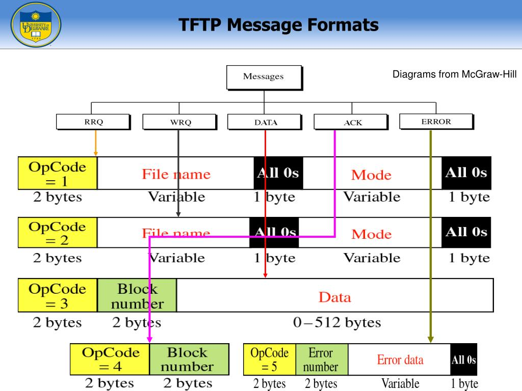 PPT - FTP - File Transfer Protocol TFTP – Trivial FTP CISC 856 – Fall 2008 PowerPoint Presentation - ID:2735457