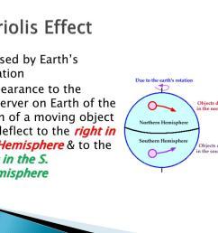 coriolis effect  [ 1024 x 768 Pixel ]