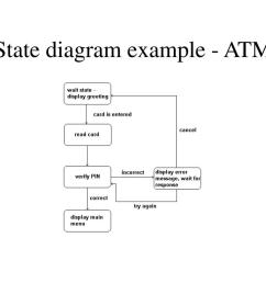 state diagram example atm [ 1024 x 768 Pixel ]
