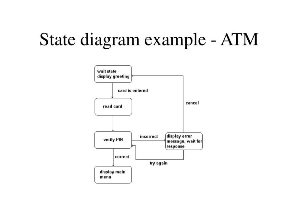 medium resolution of state diagram example atm