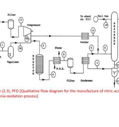 figure 2 3 pfd qualitative flow diagram for the manufacture of nitric acid  [ 1024 x 768 Pixel ]
