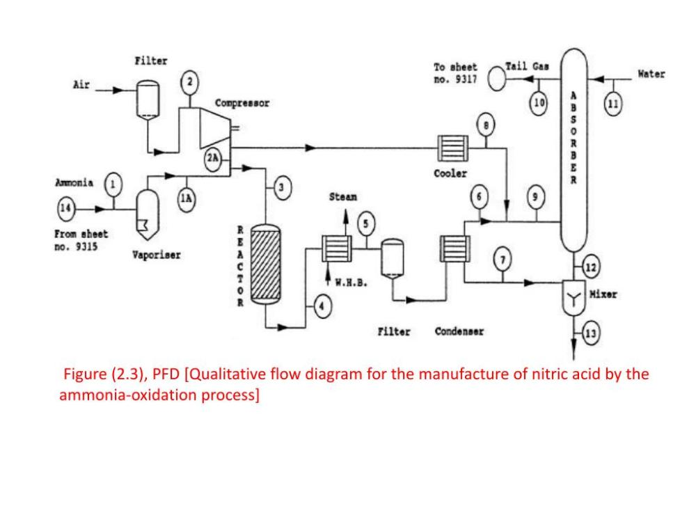 medium resolution of figure 2 3 pfd qualitative flow diagram for the manufacture of nitric acid