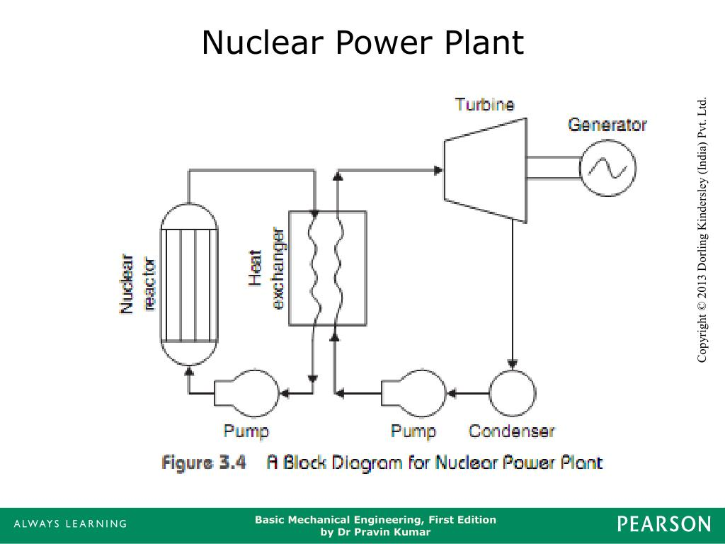Nuclear Power Plant Block Diagram