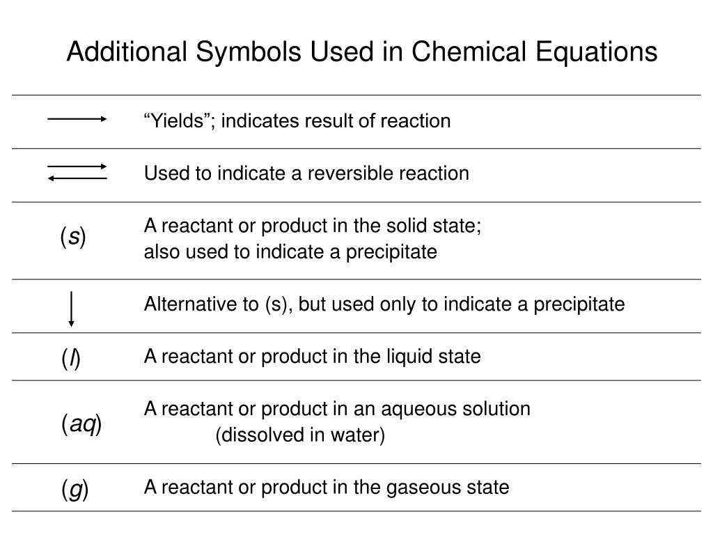 Spice Of Lyfe Chemical Equation Symbols And Meanings