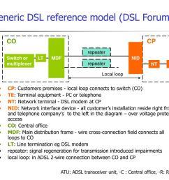 generic dsl reference model dsl forum  [ 1024 x 768 Pixel ]
