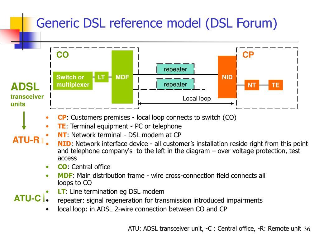 hight resolution of generic dsl reference model dsl forum