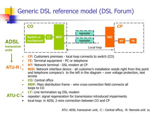 small resolution of generic dsl reference model dsl forum