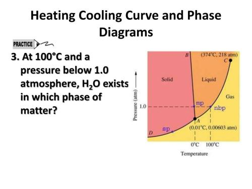 small resolution of heating cooling curve and phase diagrams