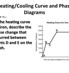 heating cooling curve and phase diagrams 1  [ 1024 x 768 Pixel ]