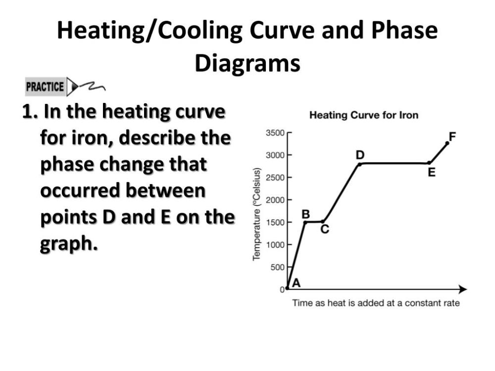 medium resolution of heating cooling curve and phase diagrams 1
